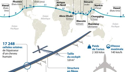 Le tour du monde de Solar Impulse 2