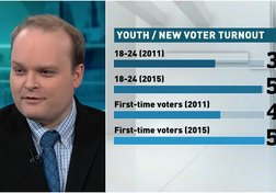 Youth Vote in Unprecedented Numbers in 2015 Election